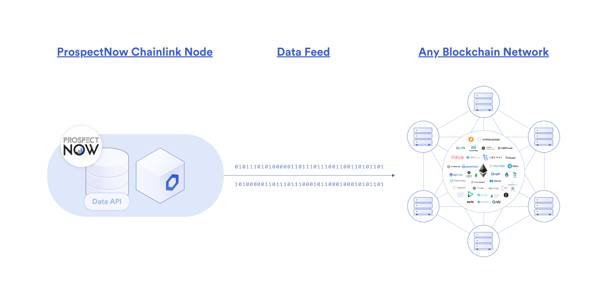 The ProspectNow Chainlink Node
